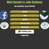 Mark Russell vs John Dunleavy h2h player stats