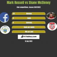 Mark Russell vs Shane McEleney h2h player stats