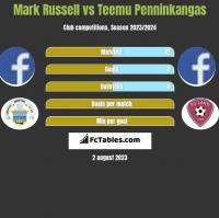 Mark Russell vs Teemu Penninkangas h2h player stats
