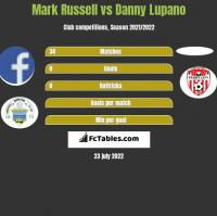 Mark Russell vs Danny Lupano h2h player stats