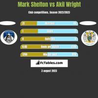 Mark Shelton vs Akil Wright h2h player stats