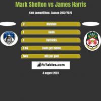 Mark Shelton vs James Harris h2h player stats