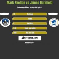 Mark Shelton vs James Horsfield h2h player stats