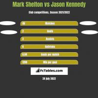 Mark Shelton vs Jason Kennedy h2h player stats