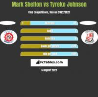 Mark Shelton vs Tyreke Johnson h2h player stats