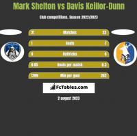 Mark Shelton vs Davis Keillor-Dunn h2h player stats