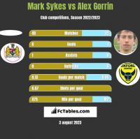 Mark Sykes vs Alex Gorrin h2h player stats
