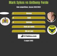 Mark Sykes vs Anthony Forde h2h player stats