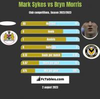Mark Sykes vs Bryn Morris h2h player stats