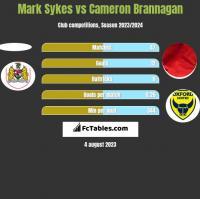 Mark Sykes vs Cameron Brannagan h2h player stats