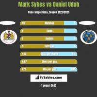Mark Sykes vs Daniel Udoh h2h player stats