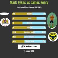 Mark Sykes vs James Henry h2h player stats