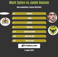 Mark Sykes vs Jamie Hanson h2h player stats