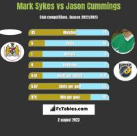 Mark Sykes vs Jason Cummings h2h player stats