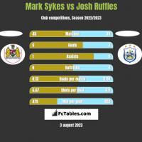 Mark Sykes vs Josh Ruffles h2h player stats