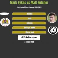 Mark Sykes vs Matt Butcher h2h player stats