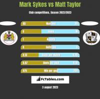 Mark Sykes vs Matt Taylor h2h player stats