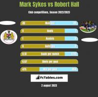 Mark Sykes vs Robert Hall h2h player stats