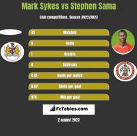 Mark Sykes vs Stephen Sama h2h player stats