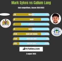 Mark Sykes vs Callum Lang h2h player stats