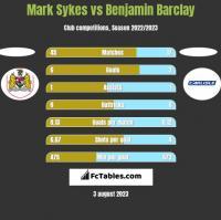 Mark Sykes vs Benjamin Barclay h2h player stats