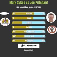 Mark Sykes vs Joe Pritchard h2h player stats