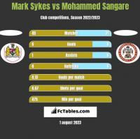 Mark Sykes vs Mohammed Sangare h2h player stats