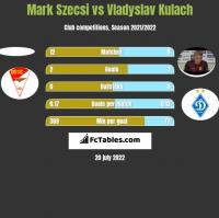 Mark Szecsi vs Vladyslav Kulach h2h player stats