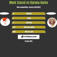 Mark Szecsi vs Haruna Garba h2h player stats