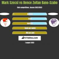 Mark Szecsi vs Bence Zoltan Bano-Szabo h2h player stats