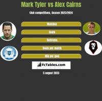 Mark Tyler vs Alex Cairns h2h player stats