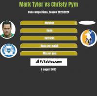 Mark Tyler vs Christy Pym h2h player stats