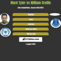 Mark Tyler vs William Crellin h2h player stats
