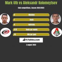 Mark Uth vs Aleksandr Kolomeytsev h2h player stats