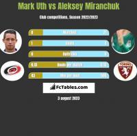 Mark Uth vs Aleksey Miranchuk h2h player stats