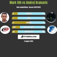 Mark Uth vs Andrej Kramaric h2h player stats