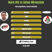 Mark Uth vs Anton Miranchuk h2h player stats