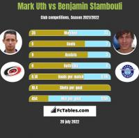 Mark Uth vs Benjamin Stambouli h2h player stats