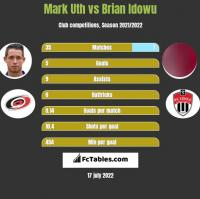 Mark Uth vs Brian Idowu h2h player stats