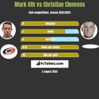 Mark Uth vs Christian Clemens h2h player stats