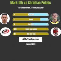 Mark Uth vs Christian Pulisic h2h player stats