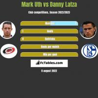 Mark Uth vs Danny Latza h2h player stats