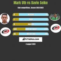 Mark Uth vs Davie Selke h2h player stats