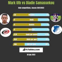Mark Uth vs Diadie Samassekou h2h player stats