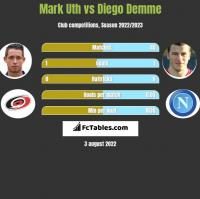 Mark Uth vs Diego Demme h2h player stats