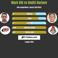 Mark Uth vs Dmitri Barinov h2h player stats