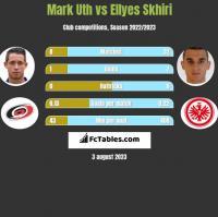 Mark Uth vs Ellyes Skhiri h2h player stats