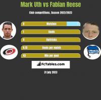 Mark Uth vs Fabian Reese h2h player stats