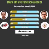 Mark Uth vs Francisco Alcacer h2h player stats