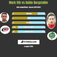 Mark Uth vs Guido Burgstaller h2h player stats